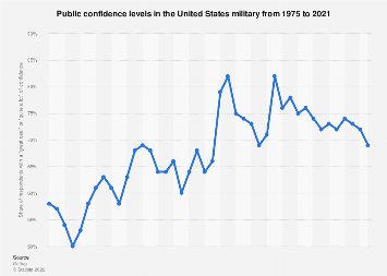 Public confidence in the U.S. armed forces from 1975 to 2018