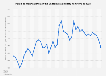 Public confidence in the U.S. armed forces 1975-2019