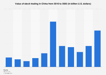 Value of stock trading in China in 2016