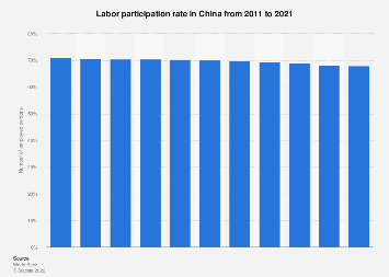 Labor participation rate in China 2008-2018