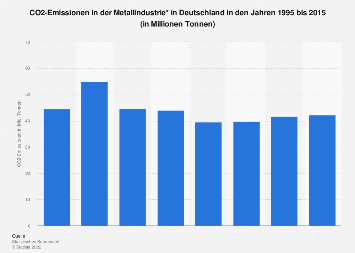 Metallindustrie - CO2-Emissionen in Deutschland bis 2015