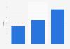 Reichweiten der Zeitungsgattungen in Deutschland 2012 (nach Altersgruppen)