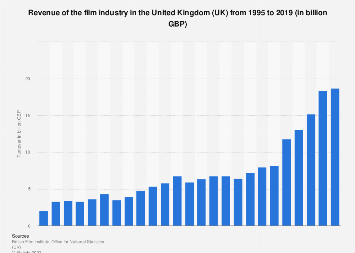 Film industry turnover in the United Kingdom (UK) 1995-2016