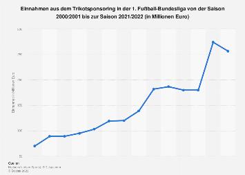 Fußball-Bundesliga - Einnahmen durch Trikotsponsoring bis 2018/2019