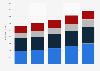 Zusammensetzung des Gesamterlöses in der Formel 1 bis 2014