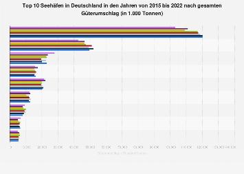 Größte Seehäfen in Deutschland nach Güterumschlag bis 2016