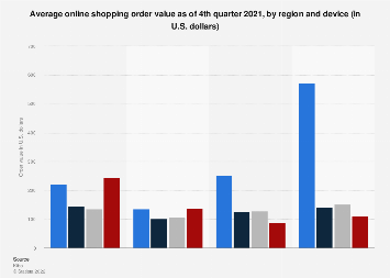 Global online shopping order value 2018, by device
