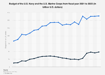 Budget of the U.S. Navy and the U.S. Marine Corps 2000-2019