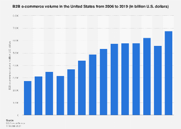 B2B e-commerce volume in the United States 2006-2016