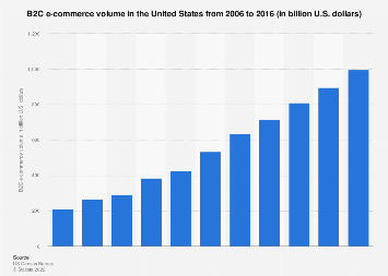 B2C e-commerce volume in the United States 2006-2015