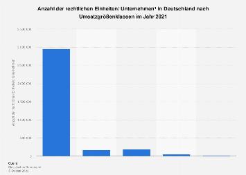Unternehmen in Deutschland nach Umsatzgrößenklassen 2016 (Stand September 2017)