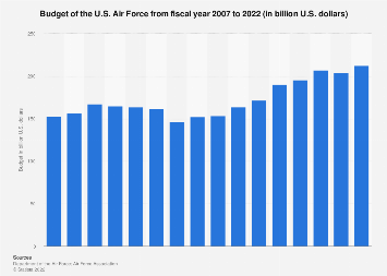 Budget of the U.S. Air Force 2007-2021