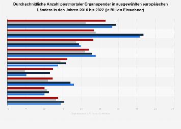 Postmortale Organspender in ausgewählten europäischen Ländern bis 2017