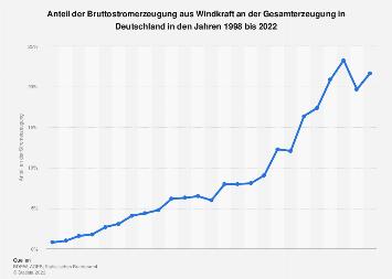 Windkraft - Anteil an der Stromerzeugung in Deutschland bis 2018