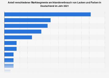 Anteil der Marktsegmente am Verbrauch von Lacken und Farben in Deutschland 2016