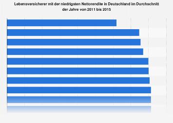 Lebensversicherer mit der niedrigsten Nettorendite bis 2015