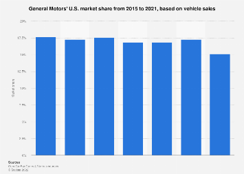 General Motors' vehicle sales market share in the U.S. 2000-2016
