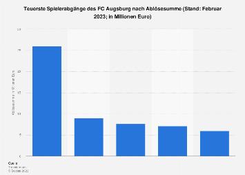 Spielerabgänge des FC Augsburg nach Ablösesumme 2018