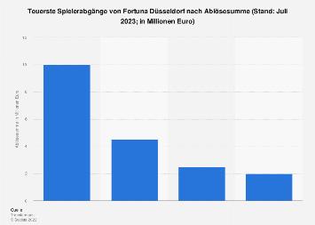 Teuerste Spielerabgänge von Fortuna Düsseldorf nach Ablösesumme bis 2017