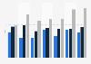 Preisindex der wichtigsten Vormaterialien für Kautschuk bis 2018