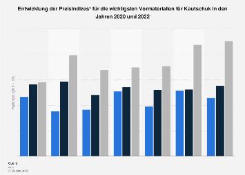Preisindex der wichtigsten Vormaterialien für Kautschuk bis 2017