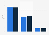 Revenue distribution of WESC worldwide 2010/11-2011/12, by channel