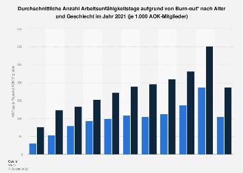 Anzahl Arbeitsunfähigkeitstage aufgrund von Burn-out nach Alter und Geschlecht 2016