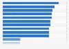 Berufsgruppen mit den meisten Arbeitsunfähigkeitstagen 2011