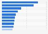 Umfrage zur Arbeitsbelastung und Arbeitsflexibilität in deutschen Betrieben 2011