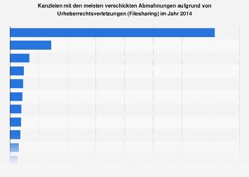 Kanzleien mit den meisten Abmahnungen aufgrund von Filesharing 2014