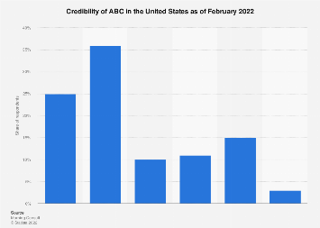 Credibility of ABC in the U.S. 2017