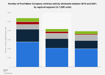 ford motor company financial analysis