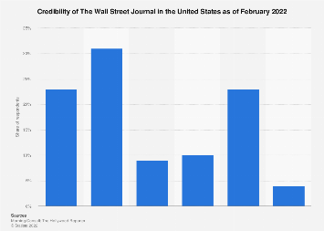 Credibility of the Wall Street Journal in the U.S. 2019