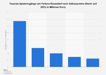 Teuerste Spielerzugänge von Fortuna Düsseldorf nach Ablösesumme bis 2019