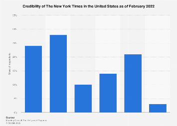 Credibility of the New York Times in the U.S. 2017