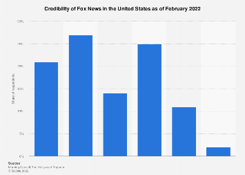 Credibility of Fox News in the U.S. 2017