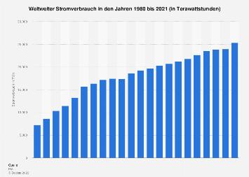 Weltweiter Stromverbrauch bis 2016