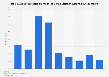 DIY retail sales growth in the U.S. 2017 vs. 2016, by month