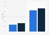 Chrysler Group's vehicle sales 2012
