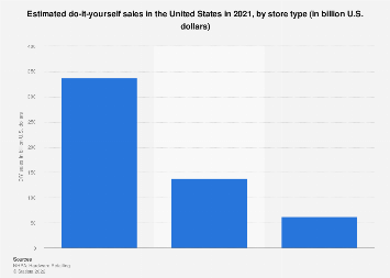 DIY sales in the U.S. 2017, by store type