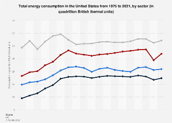 Total energy consumption by sector - United States 1975-2018