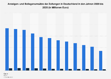 Anzeigen- und Beilagenumsätze der Zeitungen bis 2017