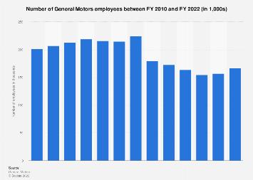 General Motors - number of employees 2017