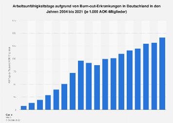 Arbeitsunfähigkeitstage aufgrund von Burn-out-Erkrankungen bis 2016