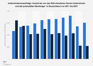 Unternehmensnachfolge: Senior-Unternehmer und potenzielle Nachfolger bis 2016