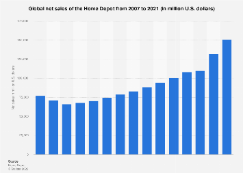 Global net sales of the Home Depot from 2007 to 2017