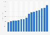 McKesson Corporation's revenue 2007-2019