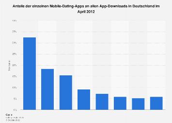 Beliebte dating-apps nach region