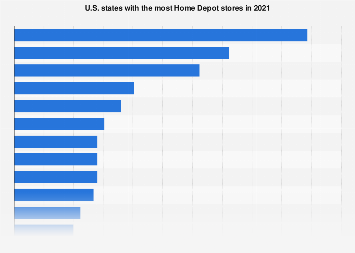 U.S. states with the most Home Depot stores 2017
