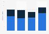 Umfrage zur täglichen Nutzungsdauer von Bewegtbildinhalten im Jahr 2012
